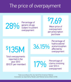 Copayment-costs image
