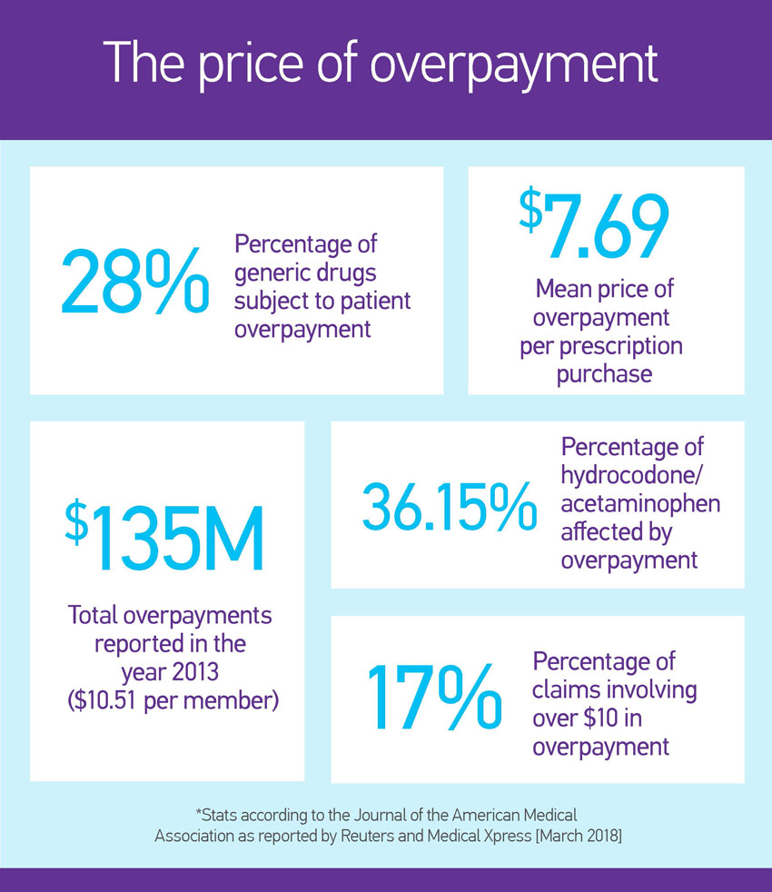 Copayment-costs image