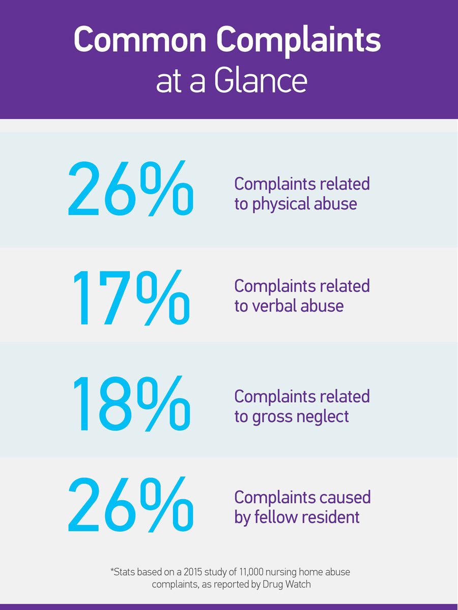 Common Complaints at a Glance