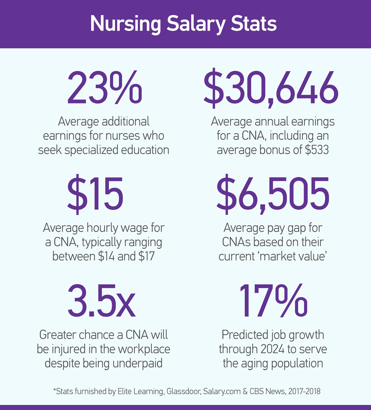 Can you keep your CNAs?
