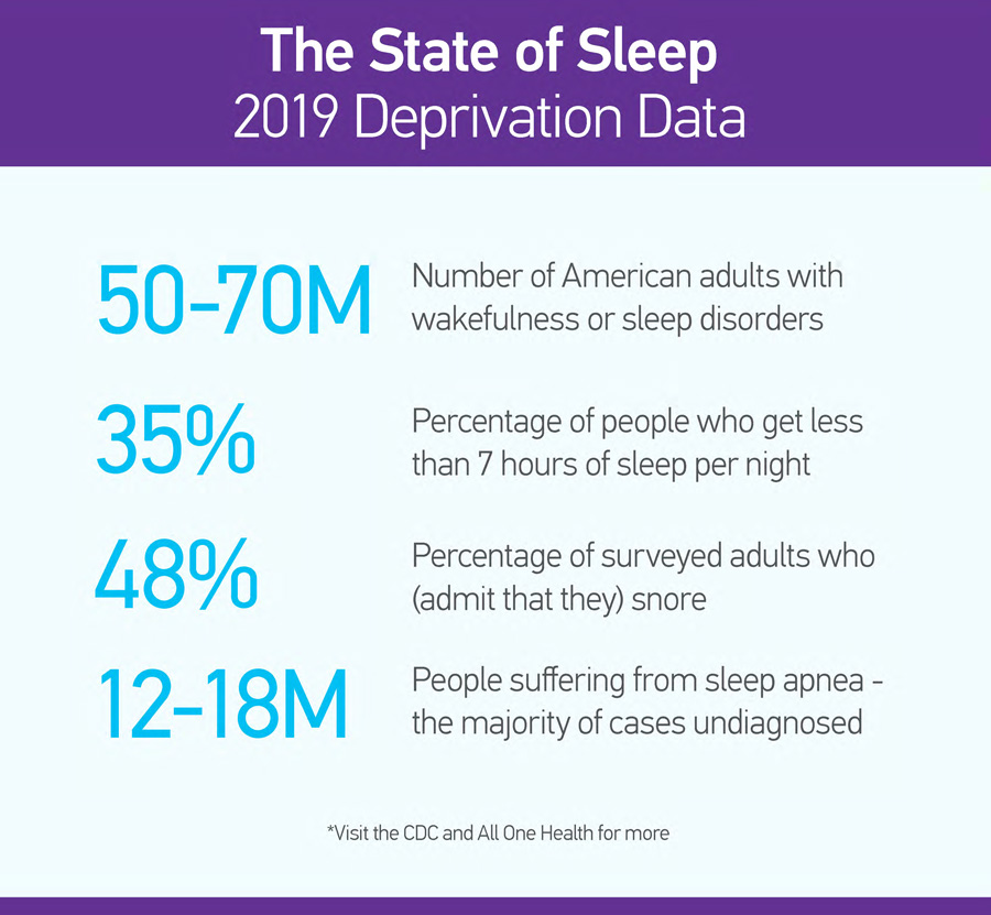 The State of Sleep 2019 Deprivation Data