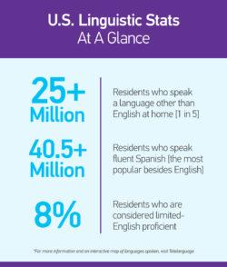 U.S. Linguistic Stats At A Glance