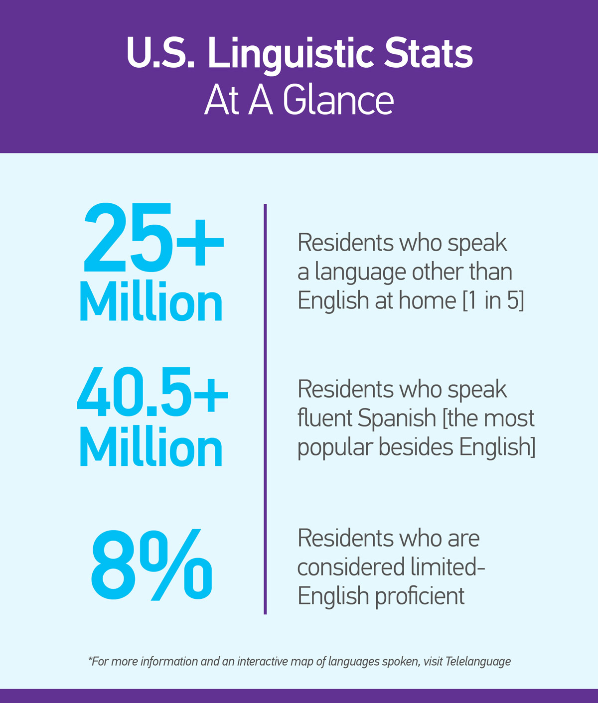 U.S. Linguistic Stats At A Glance