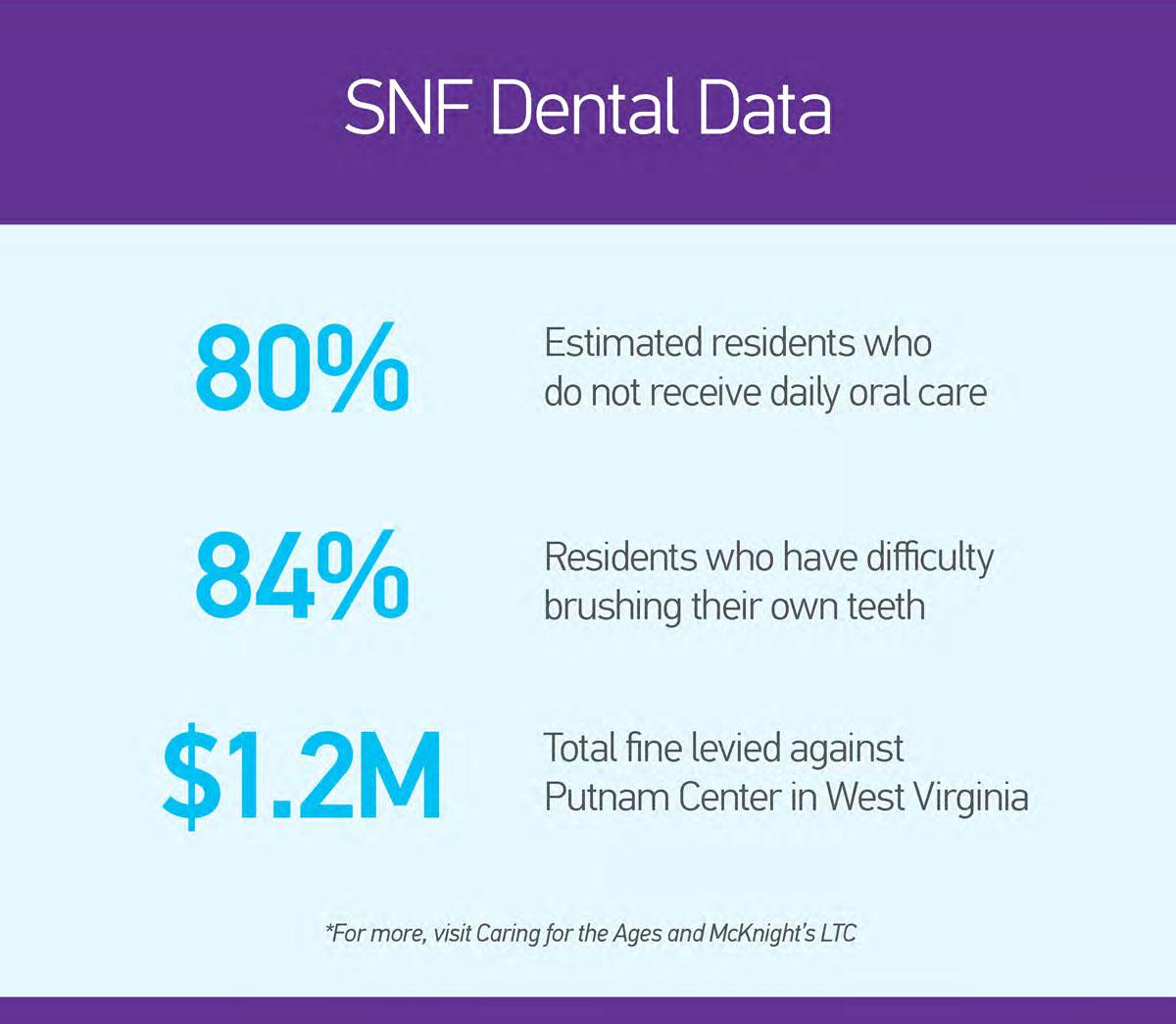 SNF Dental Data