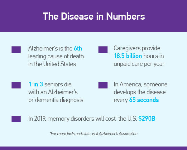 NIA Pledges $53M to Alzheimer's Care