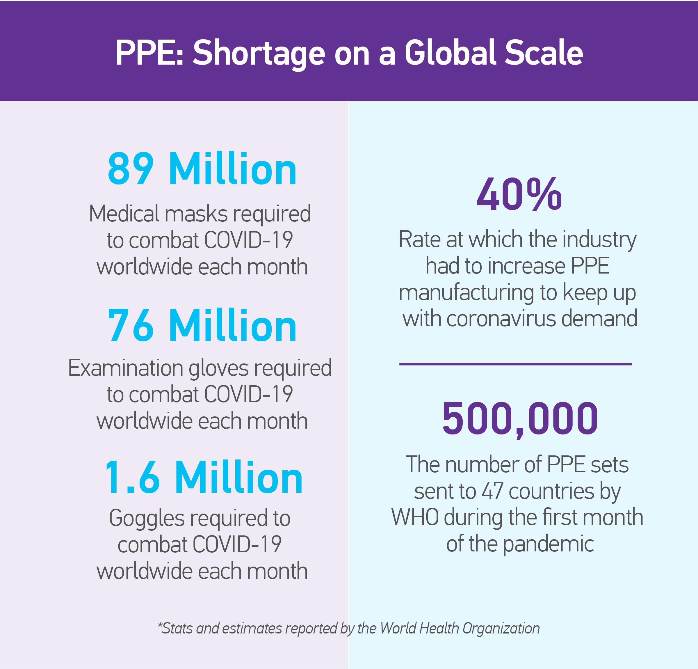 PPE: shortage on a global scale